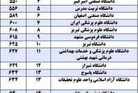 20 دانشگاه برتر کشور براساس شاخص تحصیلات تکمیلی