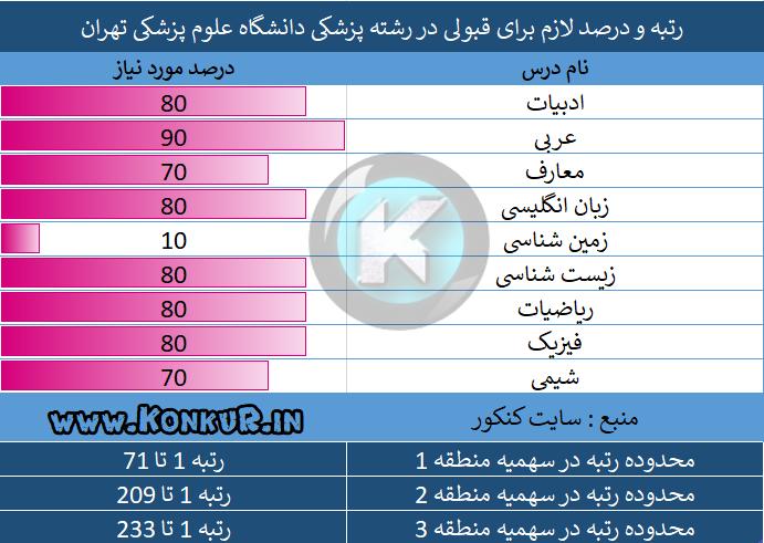 رتبه و درصد لازم برای قبولی در رشته پزشکی دانشگاه علوم پزشکی تهران