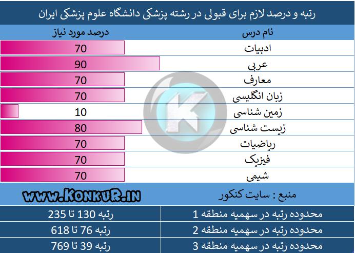 رتبه و درصد لازم برای قبولی در رشته پزشکی دانشگاه علوم پزشکی ایران