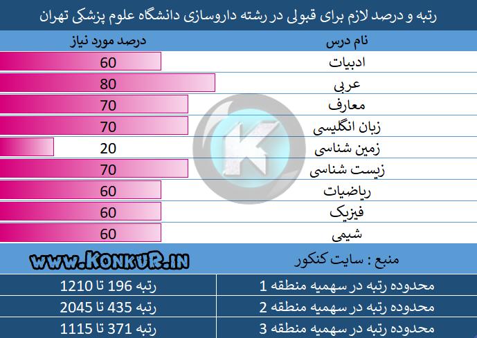 رتبه و درصد لازم برای قبولی در رشته داروسازی دانشگاه علوم پزشکی تهران