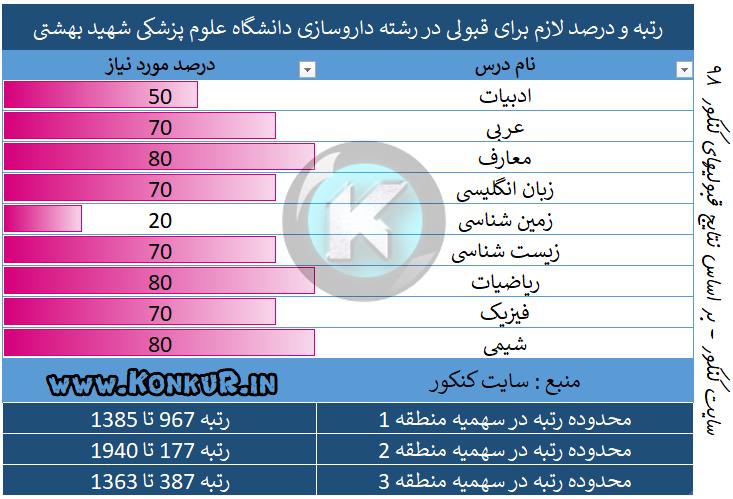 رتبه و درصد لازم برای قبولی در رشته داروسازی دانشگاه علوم پزشکی شهید بهشتی