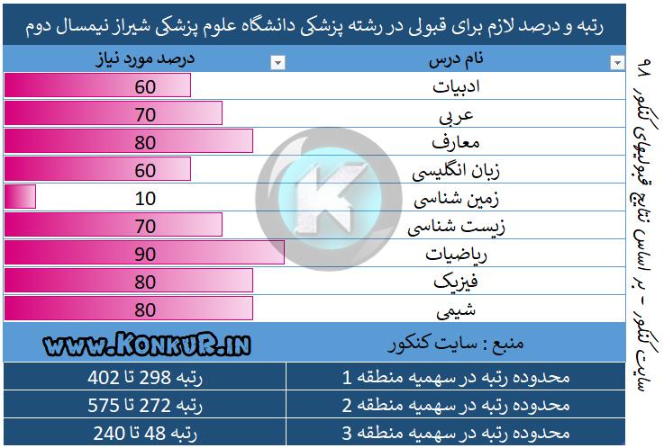 میانگین درصد و رتبه مورد نیاز جهت قبولی در رشته پزشکی دانشگاه علوم پزشکی شیراز نیمسال دوم