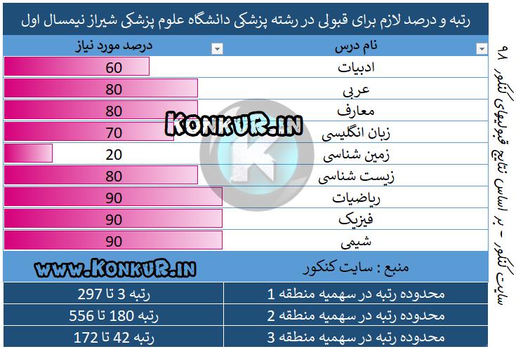 میانگین درصد و رتبه مورد نیاز جهت قبولی در رشته پزشکی دانشگاه علوم پزشکی شیراز نیمسال اول