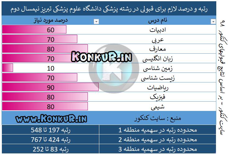 میانگین درصد و رتبه مورد نیاز جهت قبولی در رشته پزشکی دانشگاه علوم پزشکی تبریز نیمسال دوم
