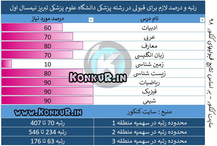 میانگین درصد و رتبه مورد نیاز جهت قبولی در رشته پزشکی دانشگاه علوم پزشکی تبریز نیمسال اول