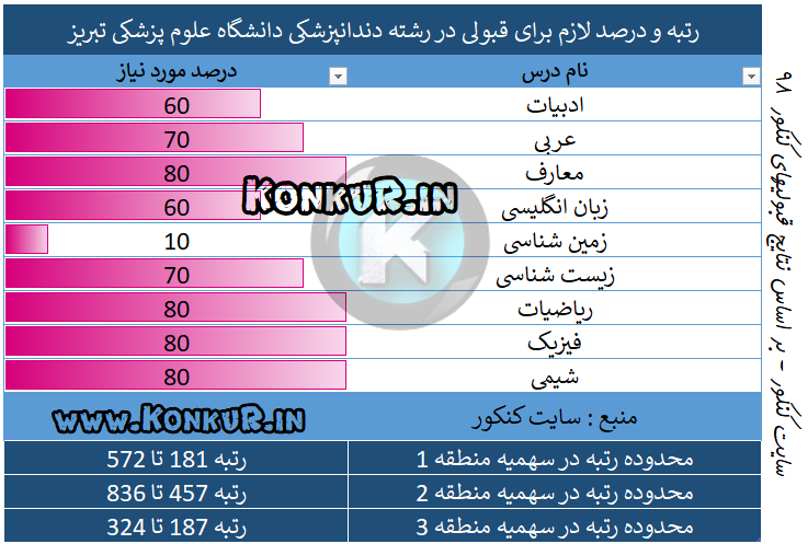 میانگین درصد و رتبه مورد نیاز جهت قبولی در رشته دندانپزشکی دانشگاه علوم پزشکی تبریز