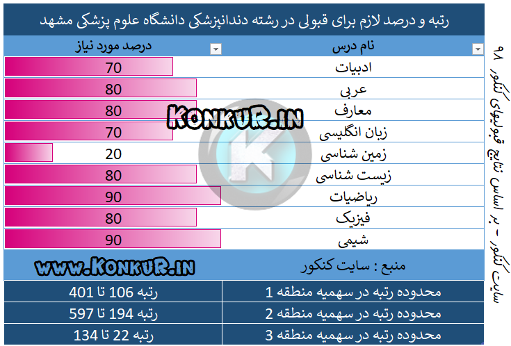 میانگین درصد و رتبه مورد نیاز جهت قبولی در رشته دندانپزشکی دانشگاه علوم پزشکی مشهد