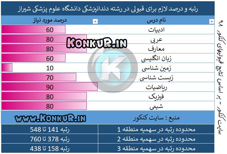 رتبه و درصد لازم برای قبولی در رشته دندانپزشکی دانشگاه علوم پزشکی شیراز