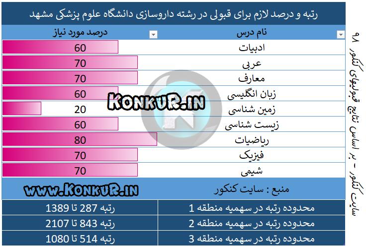 میانگین درصد و رتبه مورد نیاز جهت قبولی در رشته داروسازی دانشگاه علوم پزشکی مشهد