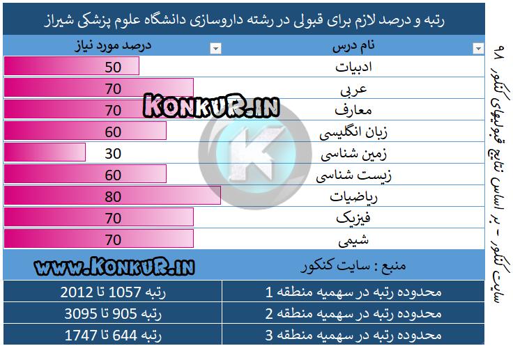 رتبه و درصد لازم برای قبولی در رشته داروسازی دانشگاه علوم پزشکی شیراز