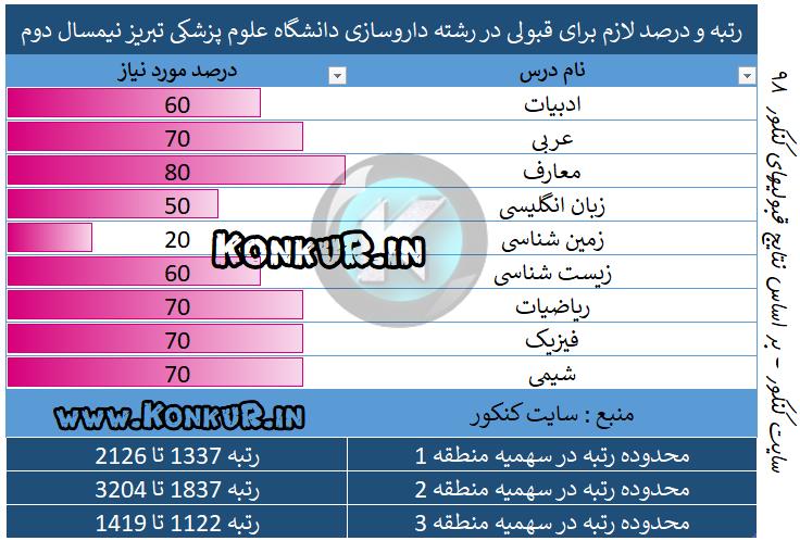 میانگین درصد و رتبه مورد نیاز جهت قبولی در رشته داروسازی دانشگاه علوم پزشکی تبریز نیمسال دوم