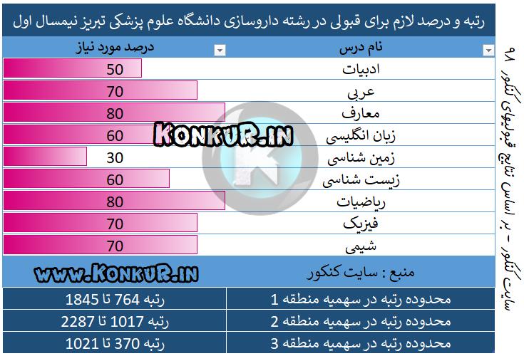 میانگین درصد و رتبه مورد نیاز جهت قبولی در رشته داروسازی دانشگاه علوم پزشکی تبریز نیمسال اول