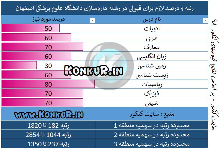میانگین درصد و رتبه مورد نیاز جهت قبولی در رشته داروسازی دانشگاه علوم پزشکی اصفهان