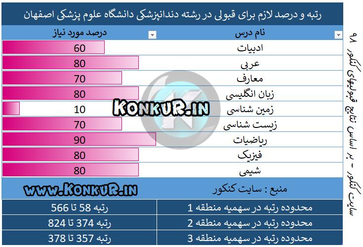 رتبه و درصد لازم برای قبولی در رشته دندانپزشکی دانشگاه علوم پزشکی اصفهان