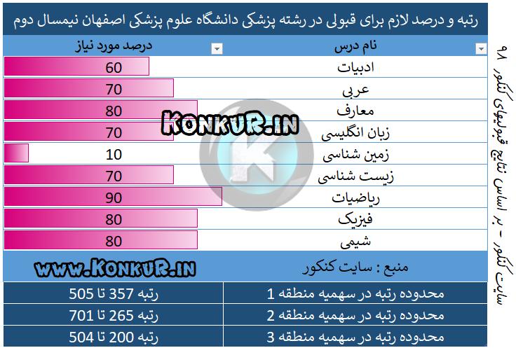میانگین درصد و رتبه مورد نیاز جهت قبولی در رشته پزشکی دانشگاه علوم پزشکی اصفهان نیمسال دوم