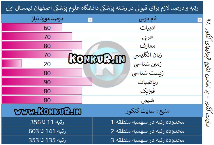 میانگین درصد و رتبه مورد نیاز جهت قبولی در رشته پزشکی دانشگاه علوم پزشکی اصفهان نیمسال اول