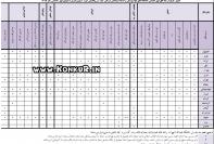 جدول ظرفیت رشته های فوق تخصصی دانشگاه های علوم پزشکی 99
