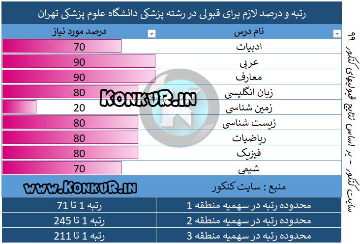 رتبه مورد نیاز جهت قبولی در رشته پزشکی دانشگاه علوم پزشکی تهران در سال 99