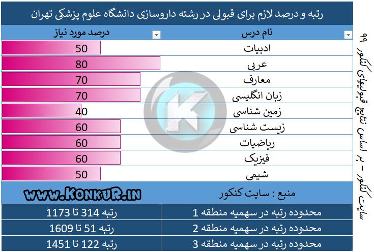 رتبه مورد نیاز جهت قبولی در رشته داروسازی دانشگاه علوم پزشکی تهران 99