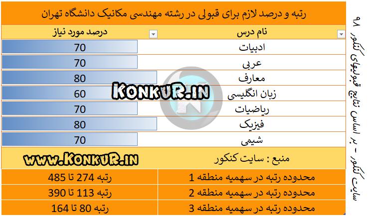 میانگین درصد و رتبه مورد نیاز جهت قبولی در رشته مهندسی مکانیک دانشگاه تهران در کنکور 98