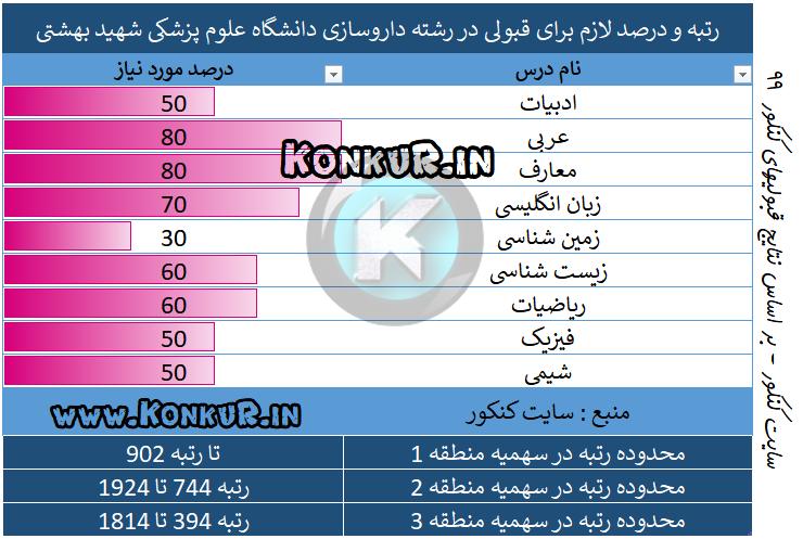 داروسازی دانشگاه علوم پزشکی شهید بهشتی