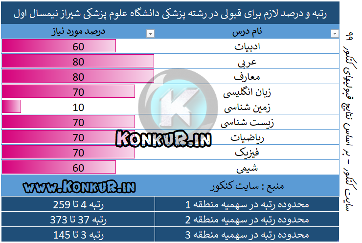 پزشکی دانشگاه علوم پزشکی شیراز نیمسال اول