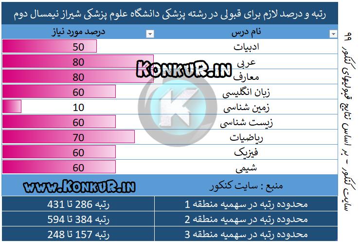 پزشکی دانشگاه علوم پزشکی شیراز نیمسال دوم