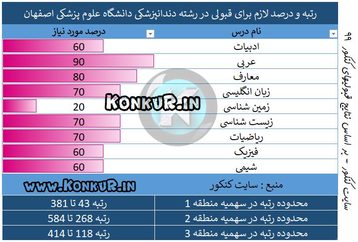 دندانپزشکی دانشگاه علوم پزشکی اصفهان