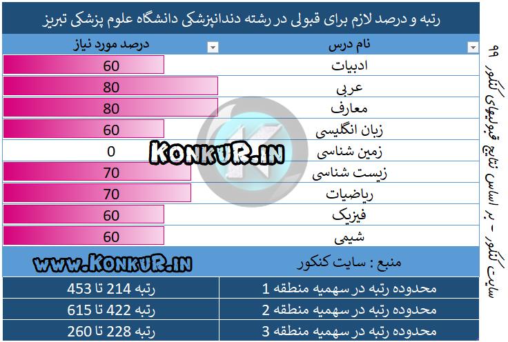 دندانپزشکی دانشگاه علوم پزشکی تبریز