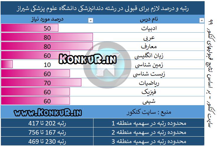 دندانپزشکی دانشگاه علوم پزشکی شیراز