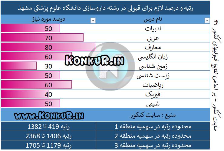 داروسازی دانشگاه علوم پزشکی مشهد