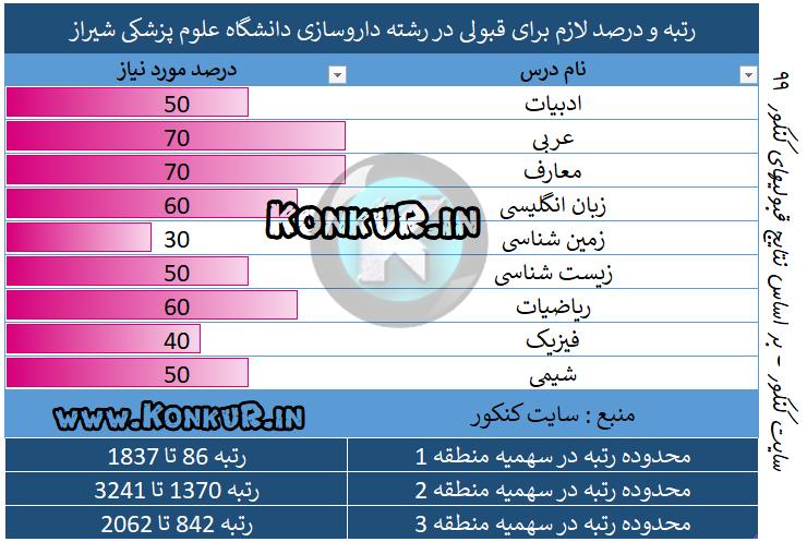 داروسازی دانشگاه علوم پزشکی شیراز