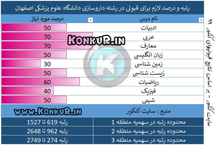 رشته داروسازی دانشگاه علوم پزشکی اصفهان