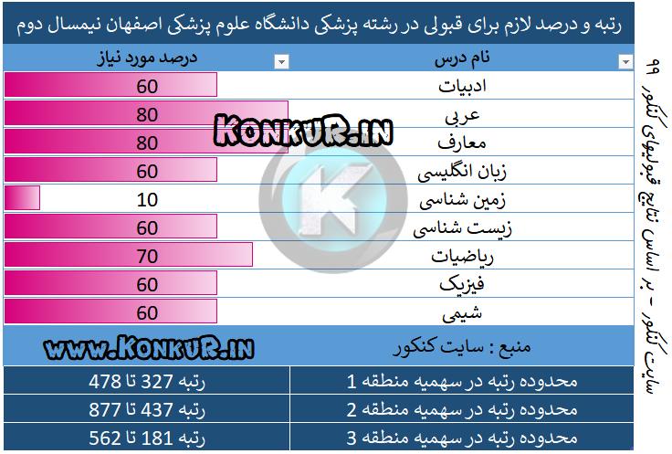 پزشکی دانشگاه علوم پزشکی اصفهان نیمسال دوم 99