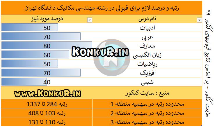 مهندسی مکانیک دانشگاه تهران در کنکور 99