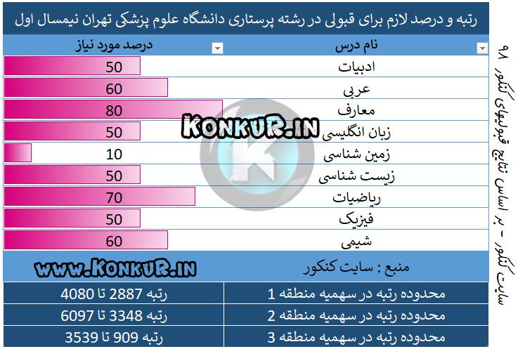 میانگین درصد و رتبه مورد نیاز جهت قبولی در رشته پرستاری دانشگاه علوم پزشکی تهران نیم سال اول 98