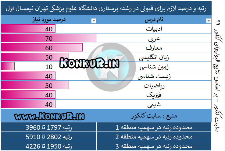 رتبه مورد نیاز جهت قبولی در رشته پرستاری دانشگاه علوم پزشکی تهران نیم سال اول 99