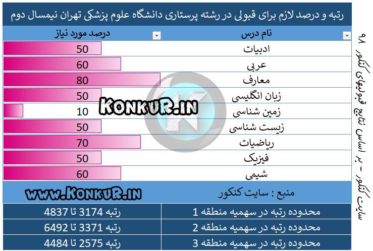 میانگین درصد و رتبه مورد نیاز جهت قبولی در رشته پرستاری دانشگاه علوم پزشکی تهران نیم سال دوم 98