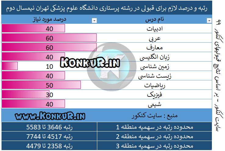 رتبه مورد نیاز جهت قبولی در رشته پرستاری دانشگاه علوم پزشکی تهران نیم سال دوم 99