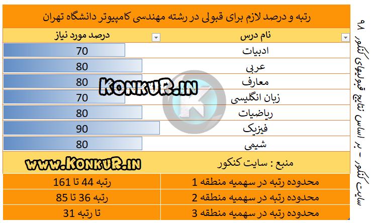 میانگین درصد و رتبه مورد نیاز جهت قبولی در رشته مهندسی کامپیوتر دانشگاه تهران سال 98