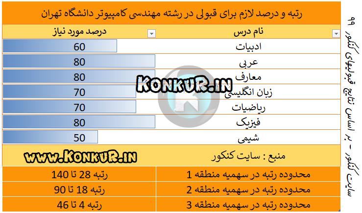 مهندسی کامپیوتر دانشگاه تهران سال 99