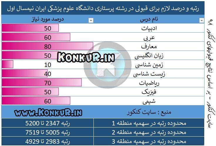 میانگین درصد و رتبه مورد نیاز جهت قبولی در رشته پرستاری دانشگاه علوم پزشکی ایران نیم سال اول 98