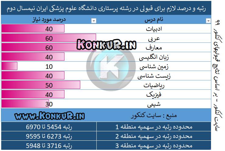 پرستاری دانشگاه علوم پزشکی ایران نیم سال دوم 99