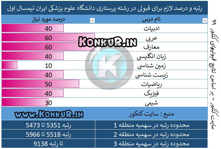 پرستاری دانشگاه علوم پزشکی ایران نیم سال اول 99