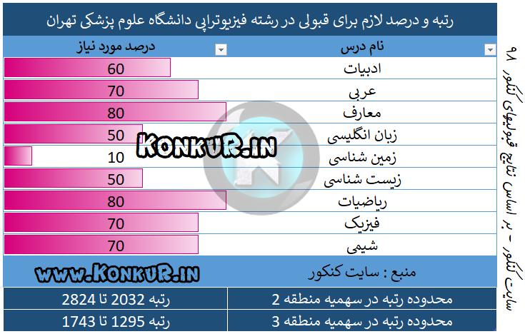 میانگین درصد و رتبه مورد نیاز جهت قبولی در رشته فیزیوتراپی دانشگاه علوم پزشکی تهران  سال 98