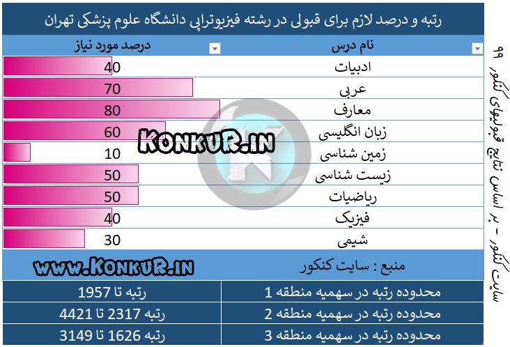 رتبه مورد نیاز جهت قبولی در رشته فیزیوتراپی دانشگاه علوم پزشکی تهران سال 99