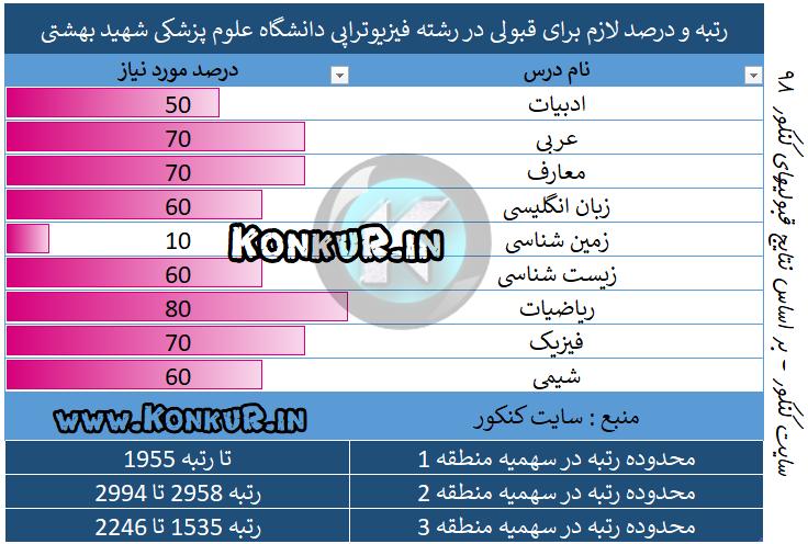 میانگین درصد و رتبه مورد نیاز جهت قبولی در رشته فیزیوتراپی دانشگاه علوم پزشکی شهید بهشتی سال 98