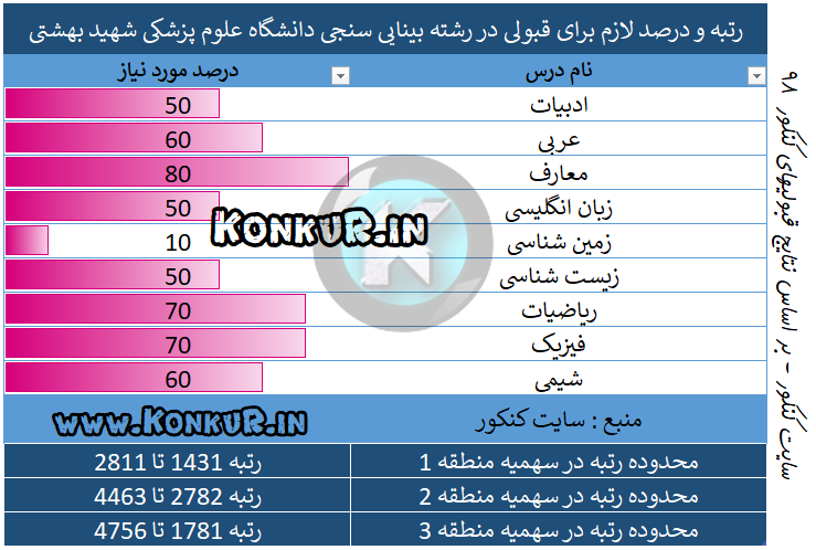 رتبه و درصد لازم برای قبولی در رشته بینایی سنجی دانشگاه علوم پزشکی تهران