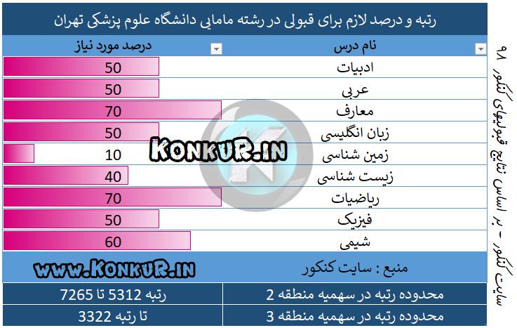 میانگین درصد و رتبه مورد نیاز جهت قبولی در رشته مامایی دانشگاه علوم پزشکی تهران سال 98