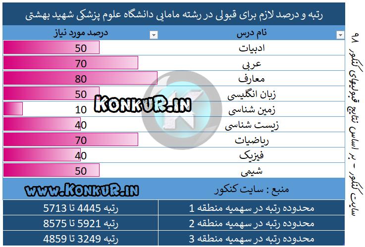میانگین درصد و رتبه مورد نیاز جهت قبولی در رشته مامایی دانشگاه علوم پزشکی شهید بهشتی سال 98